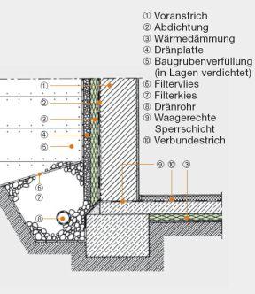styrodur perimeter und sockeld mmung ais. Black Bedroom Furniture Sets. Home Design Ideas