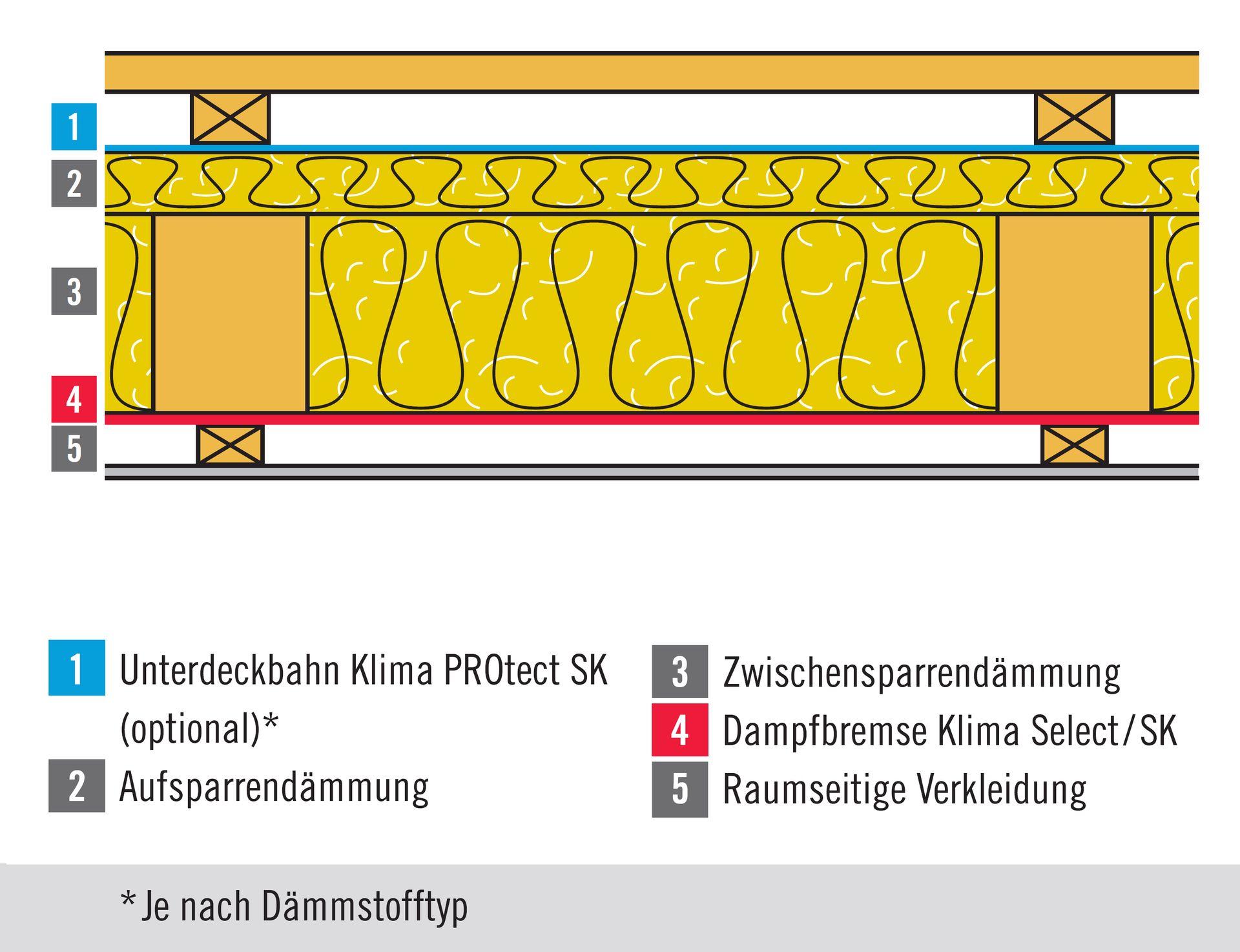 Planungshinweise Und Produkte 4r System Luftdichtheit Und