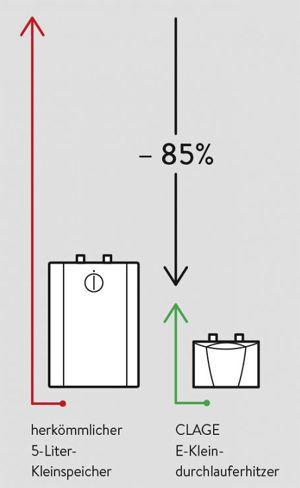 E Kleindurchlauferhitzer Ideal Am Waschbecken Ais Online De